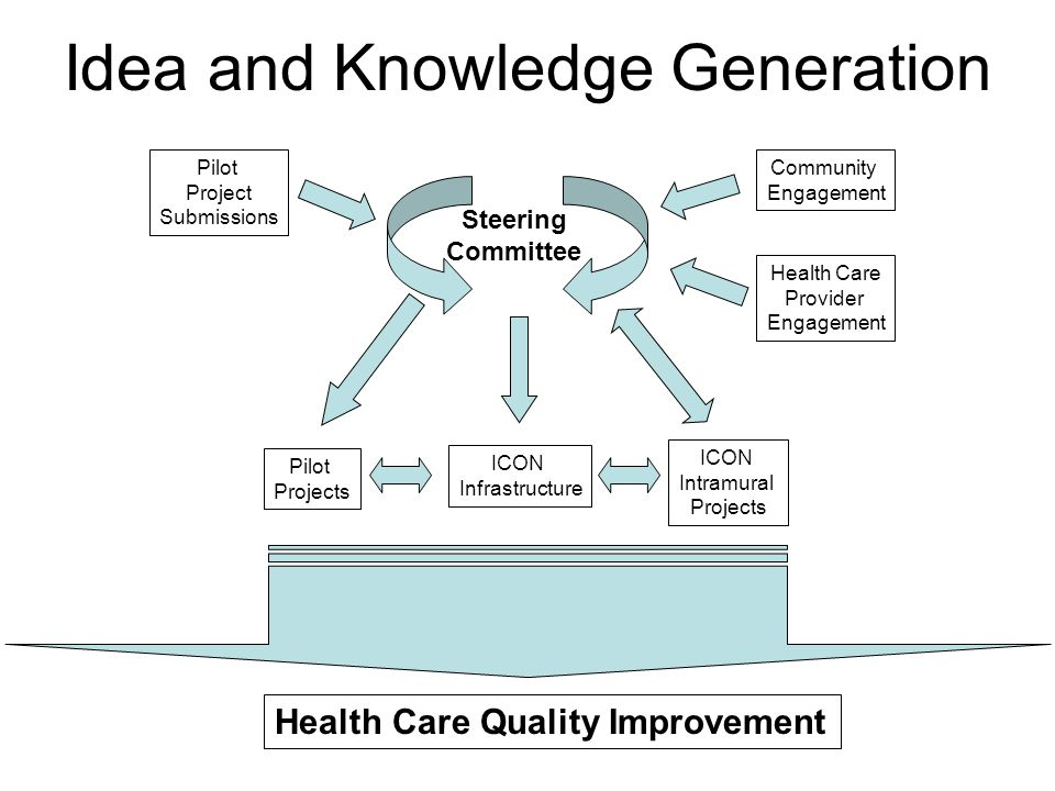 Idea and Knowledge Generation Pilot Project Submissions Pilot Projects ICON Intramural Projects ICON Infrastructure Health Care Quality Improvement Steering Committee Community Engagement Health Care Provider Engagement