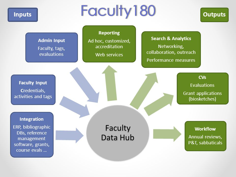 Faculty Data Hub Integration ERP, bibliographic DBs, reference management software, grants, course evals … Faculty Input Credentials, activities and tags Admin Input Faculty, tags, evaluations Reporting Ad hoc, customized, accreditation Web services Search & Analytics Networking, collaboration, outreach Performance measures CVs Evaluations Grant applications (biosketches) Workflow Annual reviews, P&T, sabbaticals Outputs Inputs