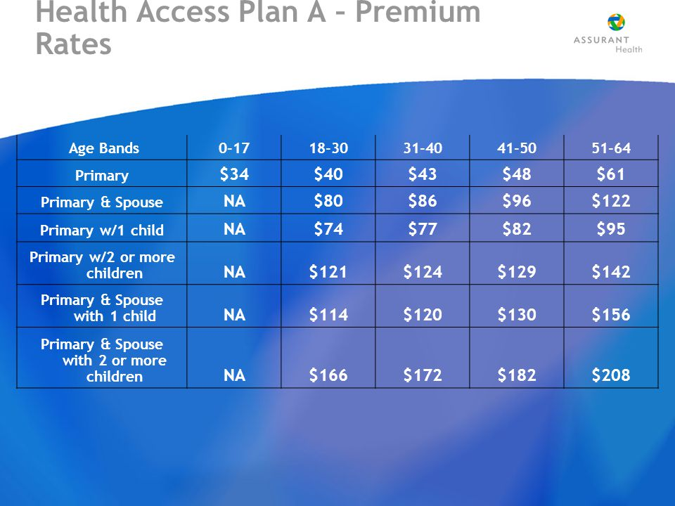 Health Access Plan A – Premium Rates Age Bands0-1718-3031-4041-5051-64 Primary $34$40$43$48$61 Primary & Spouse NA$80$86$96$122 Primary w/1 child NA$74$77$82$95 Primary w/2 or more children NA$121$124$129$142 Primary & Spouse with 1 child NA$114$120$130$156 Primary & Spouse with 2 or more children NA$166$172$182$208