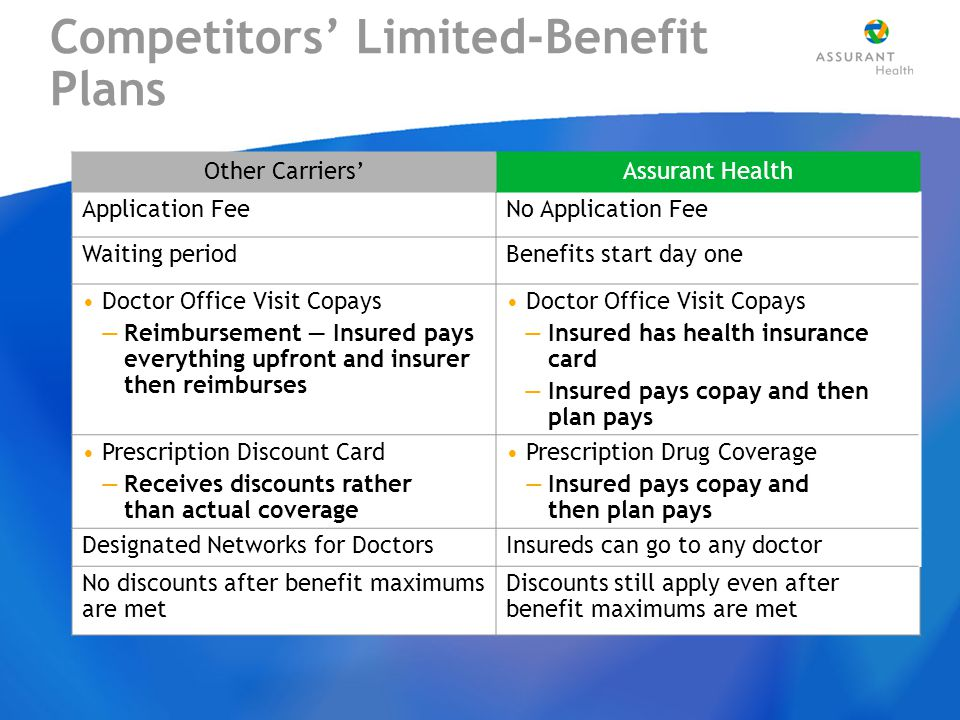 Competitors' Limited-Benefit Plans Other Carriers'Assurant Health Application FeeNo Application Fee Waiting periodBenefits start day one Doctor Office Visit Copays —Reimbursement — Insured pays everything upfront and insurer then reimburses Doctor Office Visit Copays —Insured has health insurance card —Insured pays copay and then plan pays Prescription Discount Card —Receives discounts rather than actual coverage Prescription Drug Coverage —Insured pays copay and then plan pays Designated Networks for DoctorsInsureds can go to any doctor No discounts after benefit maximums are met Discounts still apply even after benefit maximums are met