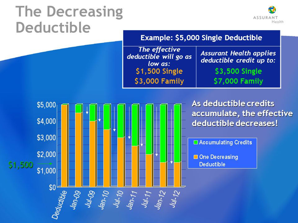 The Decreasing Deductible Example: $5,000 Single Deductible The effective deductible will go as low as: Assurant Health applies deductible credit up to: $1,500 Single $3,000 Family $3,500 Single $7,000 Family As deductible credits accumulate, the effective deductible decreases.