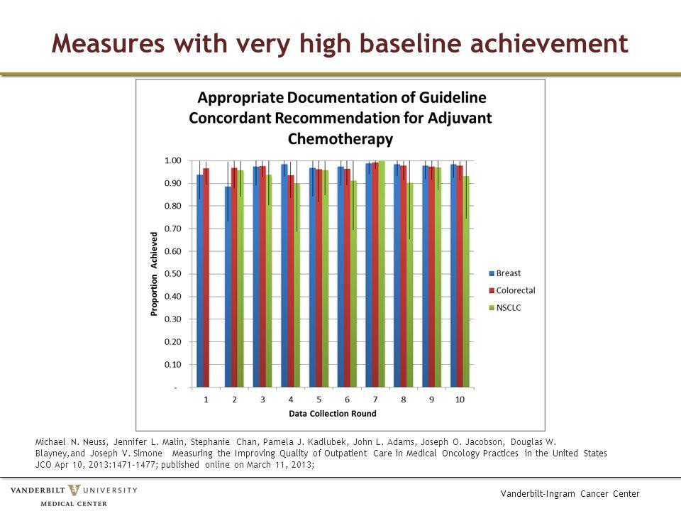 Vanderbilt-Ingram Cancer Center Measures with very high baseline achievement Michael N.