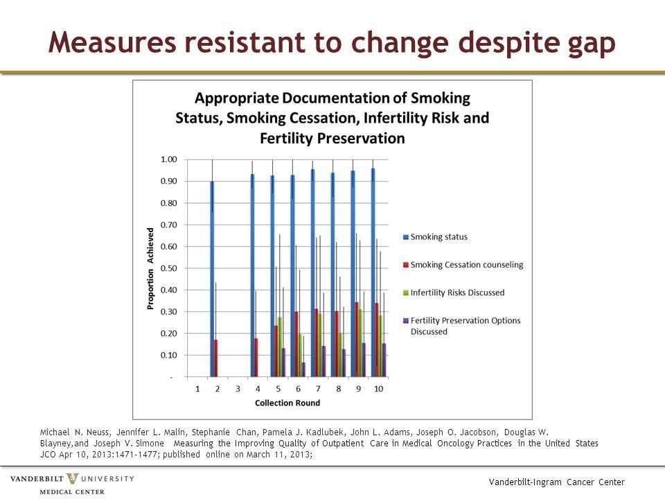 Vanderbilt-Ingram Cancer Center Measures resistant to change despite gap Michael N.