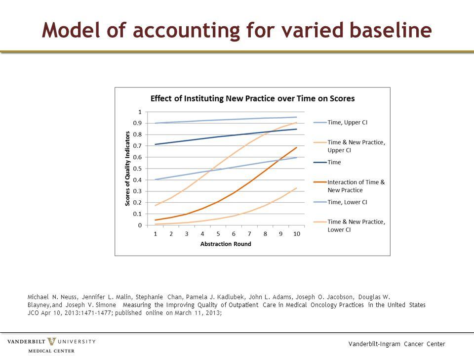 Vanderbilt-Ingram Cancer Center Model of accounting for varied baseline Michael N.