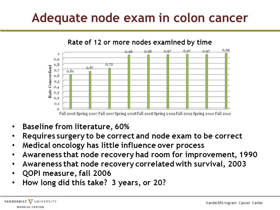Vanderbilt-Ingram Cancer Center Adequate node exam in colon cancer Baseline from literature, 60% Requires surgery to be correct and node exam to be co