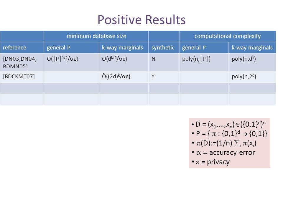 Positive Results minimum database sizecomputational complexity referencegeneral Pk-way marginalssyntheticgeneral Pk-way marginals [DN03,DN04, BDMN05]