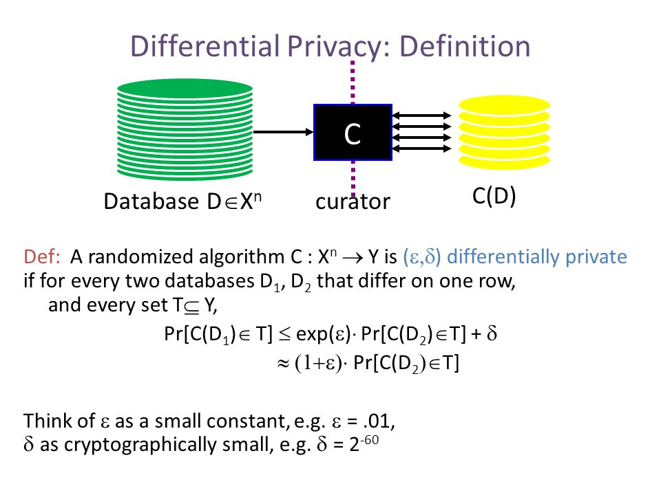 Differential Privacy: Interpretations Def: A randomized algorithm C : X n  Y is (  ) differentially private if for every two databases D 1, D 2 that differ on one row, and every set T  Y, Pr[C(D 1 )  T].