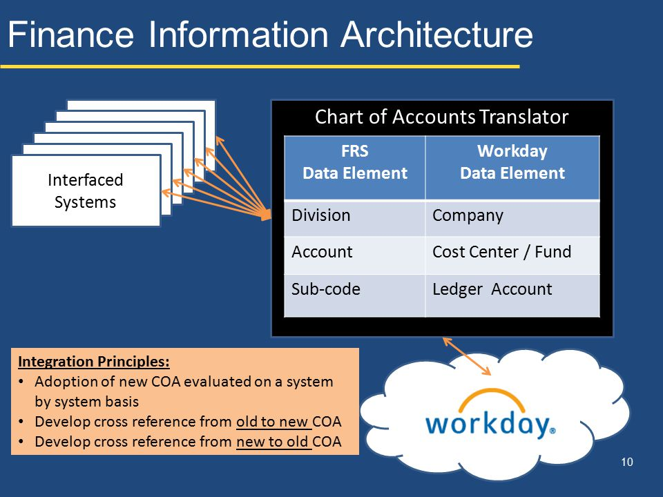 Finance Information Architecture 10 Interfaced Systems Chart of Accounts Translator FRS Data Element Workday Data Element DivisionCompany AccountCost