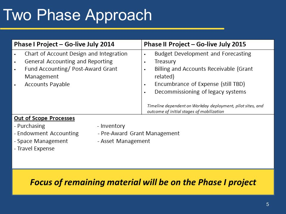 Two Phase Approach .. 5 Phase I Project – Go-live July 2014Phase II Project – Go-live July 2015  Chart of Account Design and Integration  General