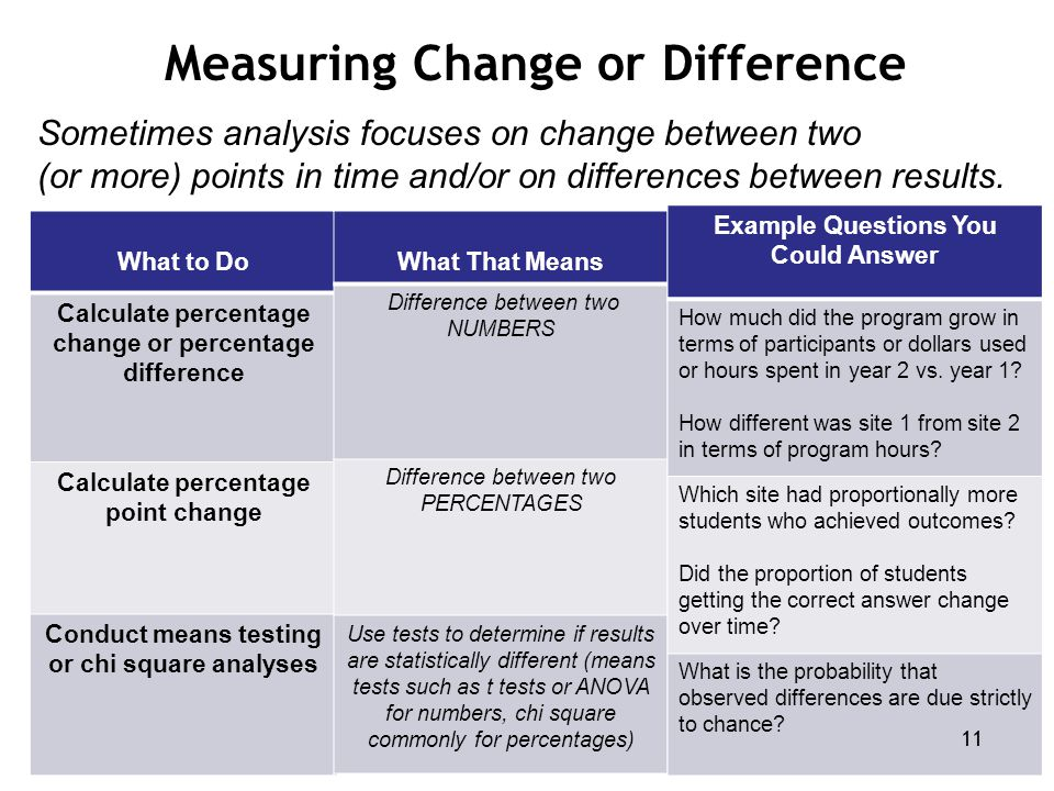 Sometimes analysis focuses on change between two (or more) points in time and/or on differences between results. Measuring Change or Difference What t
