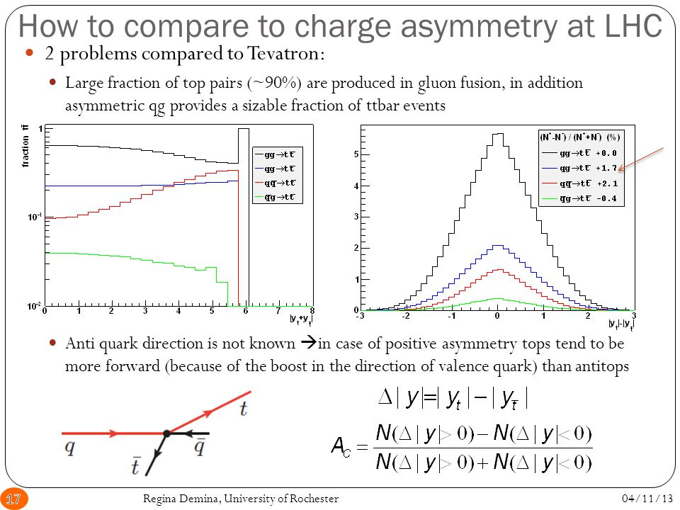 Charge asymmetry at LHC 04/11/13Regina Demina, University of Rochester18 CMS, 5.0 fb -1, l+jets A C = 0.4±1.0 (stat.)±1.1(syst.)% Atlas, l+jets (1.0 fb -1) +dileptons (4.7 fb -1) A C =5.7±2.4(stat)±1.5(syst)%