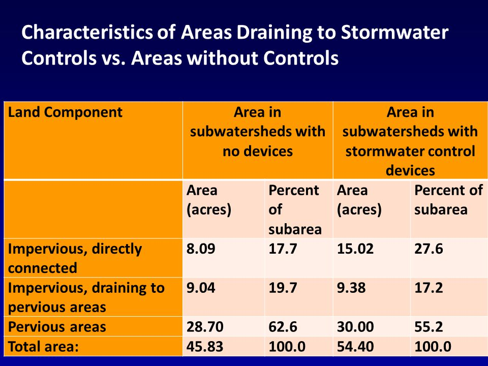 16 Land ComponentArea in subwatersheds with no devices Area in subwatersheds with stormwater control devices Area (acres) Percent of subarea Area (acres) Percent of subarea Impervious, directly connected 8.0917.715.0227.6 Impervious, draining to pervious areas 9.0419.79.3817.2 Pervious areas28.7062.630.0055.2 Total area:45.83100.054.40100.0 Characteristics of Areas Draining to Stormwater Controls vs.