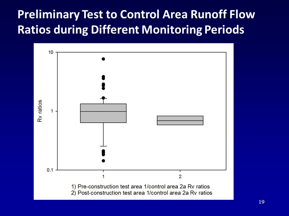 19 Preliminary Test to Control Area Runoff Flow Ratios during Different Monitoring Periods