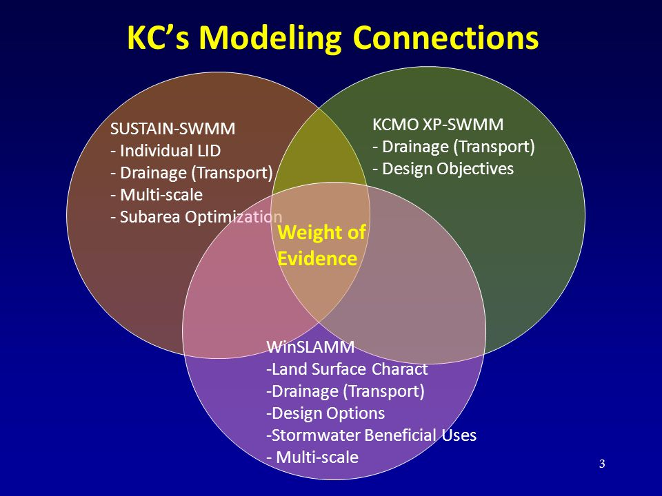 KC's Modeling Connections SUSTAIN-SWMM - Individual LID - Drainage (Transport) - Multi-scale - Subarea Optimization KCMO XP-SWMM - Drainage (Transport) - Design Objectives WinSLAMM -Land Surface Charact -Drainage (Transport) -Design Options -Stormwater Beneficial Uses - Multi-scale Weight of Evidence 3