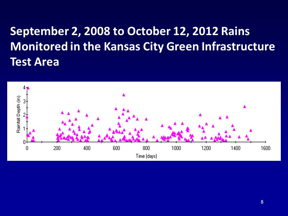 8 September 2, 2008 to October 12, 2012 Rains Monitored in the Kansas City Green Infrastructure Test Area