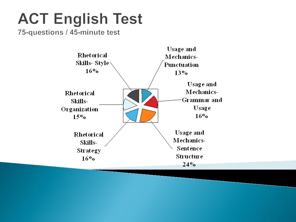 ACT English Test 75-questions / 45-minute test