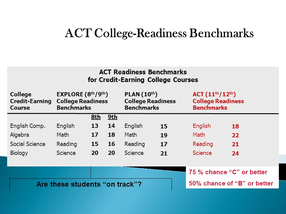 ACT College-Readiness Benchmarks ACT Readiness Benchmarks for Credit-Earning College Courses College EXPLORE (8 th /9 th )PLAN (10 th )ACT (11 th /12 th ) Credit-EarningCollege ReadinessCollege ReadinessCollege Readiness CourseBenchmarksBenchmarksBenchmarks English Comp.EnglishEnglishEnglish AlgebraMathMathMath Social ScienceReadingReadingReading BiologyScienceScienceScience 9th 14 18 16 20 15 19 17 21 18 22 21 24 8th 13 17 15 20 75 % chance C or better 50% chance of B or better Are these students on track ?