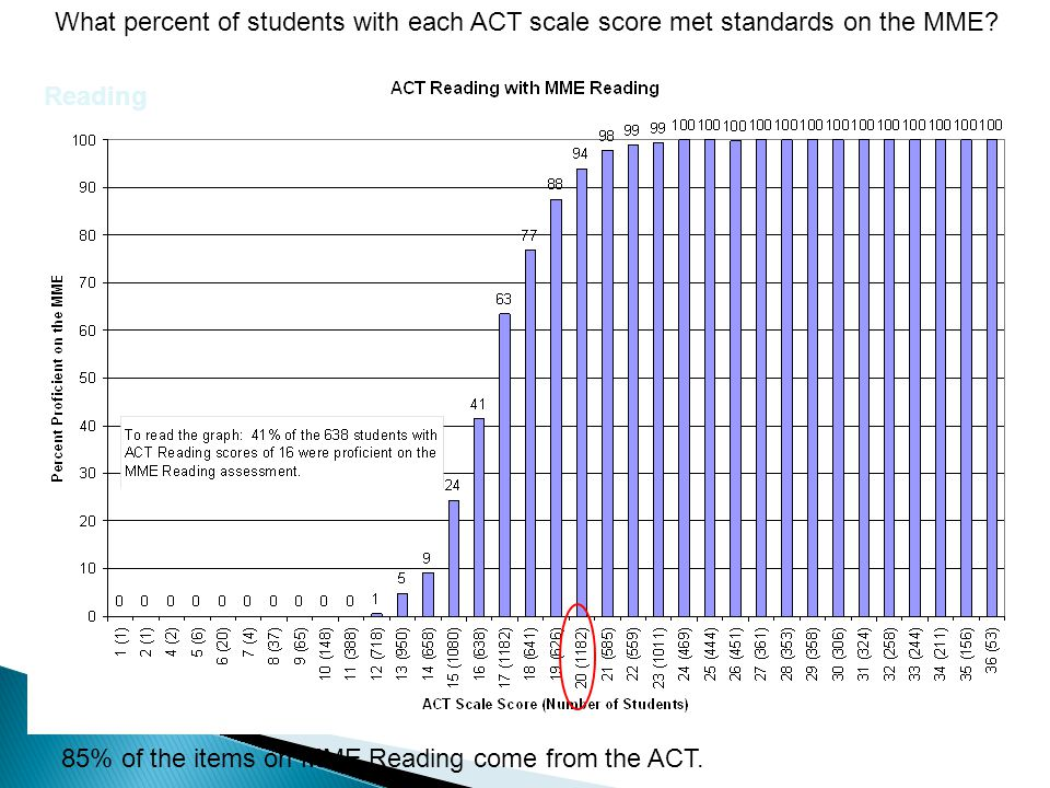 What percent of students with each ACT scale score met standards on the MME.