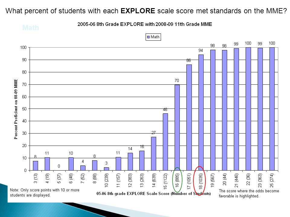 What percent of students with each EXPLORE scale score met standards on the MME? Math
