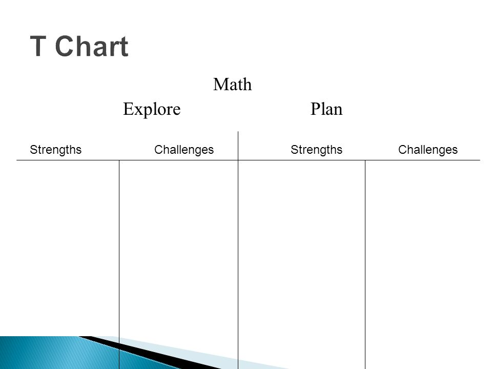 Math Explore Plan Strengths Challenges