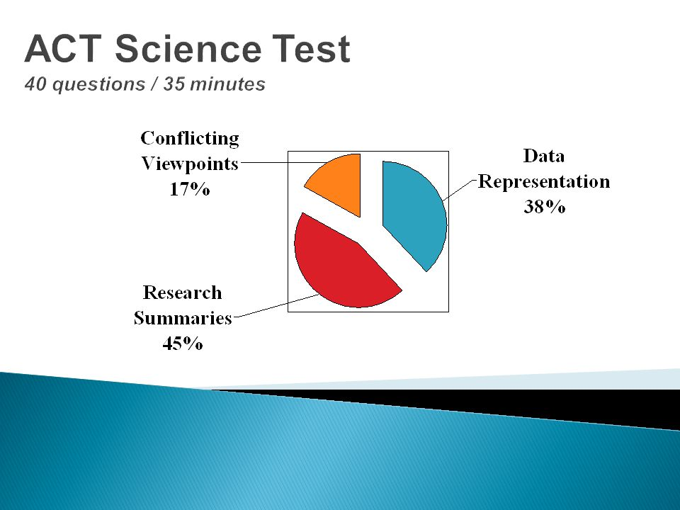 ACT Science Test 40 questions / 35 minutes