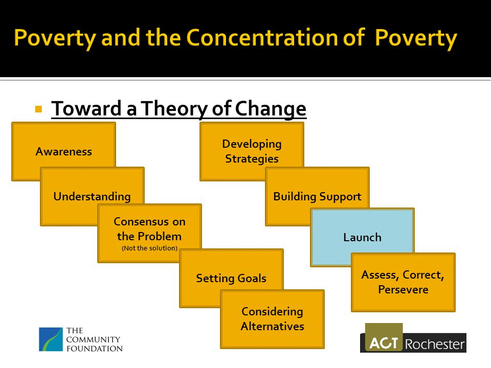  Toward a Theory of Change Awareness Understanding Consensus on the Problem (Not the solution) Setting Goals Considering Alternatives Developing Strategies Building Support Launch Assess, Correct, Persevere