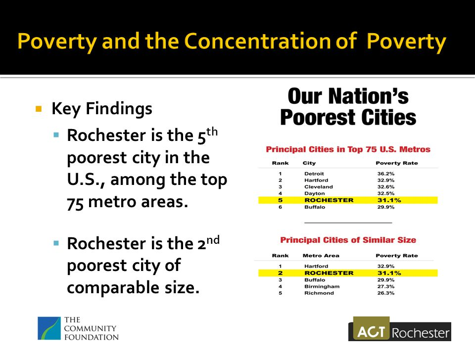  Key Findings  Rochester is the 5 th poorest city in the U.S., among the top 75 metro areas.