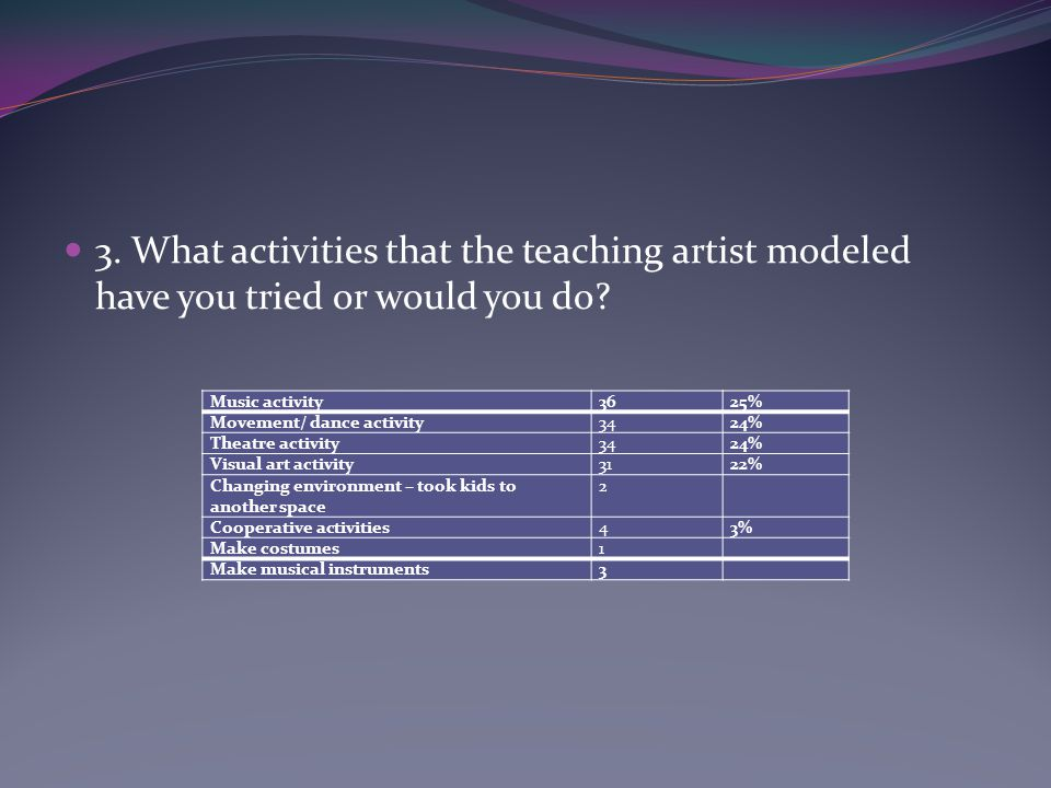 3. What activities that the teaching artist modeled have you tried or would you do? Music activity3625% Movement/ dance activity3424% Theatre activity