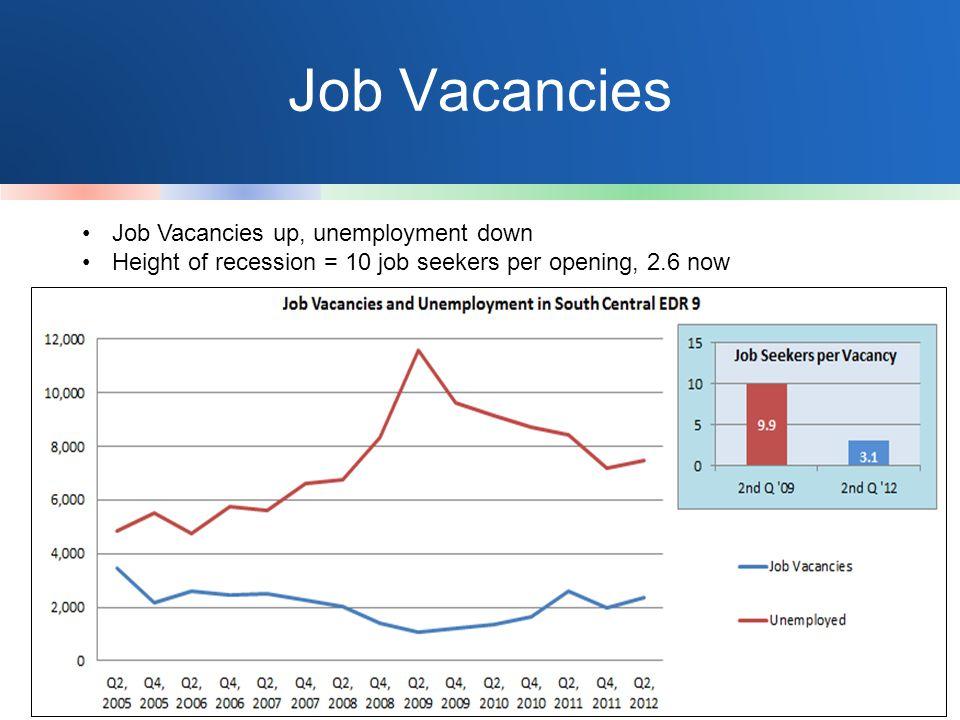 Job Vacancies Job Vacancies up, unemployment down Height of recession = 10 job seekers per opening, 2.6 now