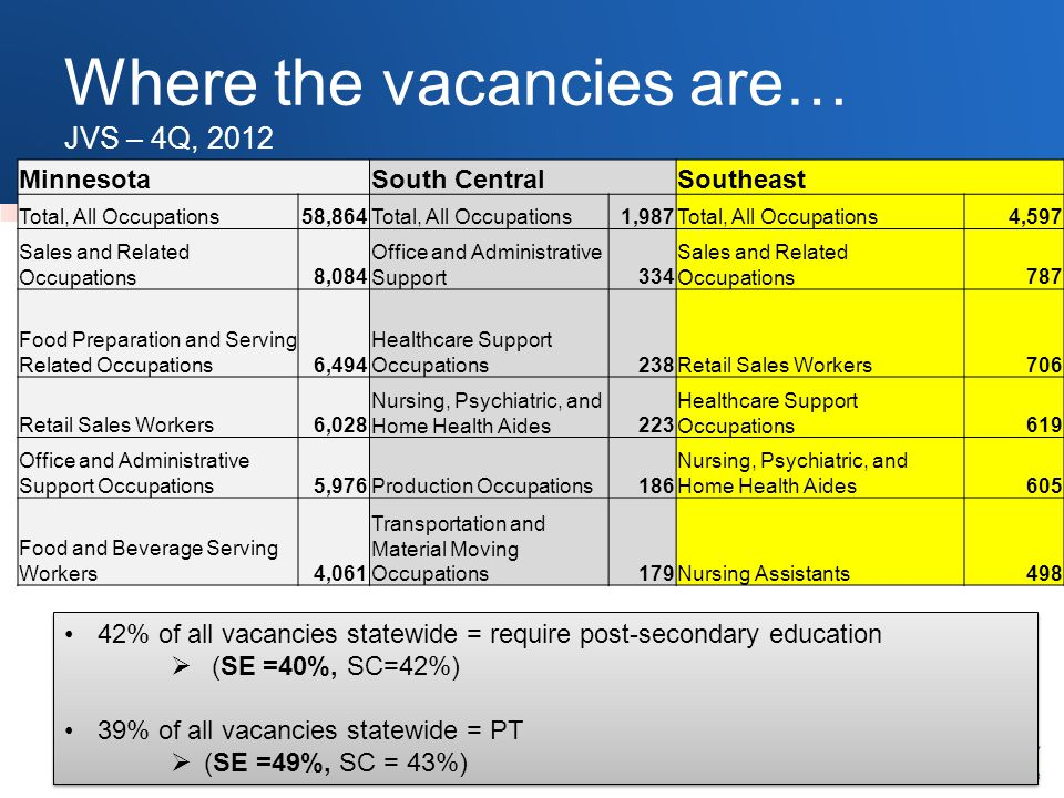 Where the vacancies are… JVS – 4Q, 2012 MinnesotaSouth CentralSoutheast Total, All Occupations58,864Total, All Occupations1,987Total, All Occupations4,597 Sales and Related Occupations8,084 Office and Administrative Support334 Sales and Related Occupations787 Food Preparation and Serving Related Occupations6,494 Healthcare Support Occupations238Retail Sales Workers706 Retail Sales Workers6,028 Nursing, Psychiatric, and Home Health Aides223 Healthcare Support Occupations619 Office and Administrative Support Occupations5,976Production Occupations186 Nursing, Psychiatric, and Home Health Aides605 Food and Beverage Serving Workers4,061 Transportation and Material Moving Occupations179Nursing Assistants498 42% of all vacancies statewide = require post-secondary education  (SE =40%, SC=42%) 39% of all vacancies statewide = PT  (SE =49%, SC = 43%) 42% of all vacancies statewide = require post-secondary education  (SE =40%, SC=42%) 39% of all vacancies statewide = PT  (SE =49%, SC = 43%)