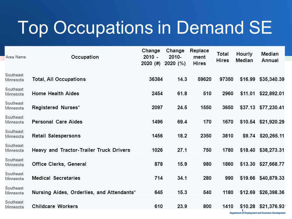 Top Occupations in Demand SE Area Name Occupation Change 2010 - 2020 (#) Change 2010- 2020 (%) Replace ment Hires Total Hires Hourly Median Median Annual Southeast Minnesota Total, All Occupations3638414.35962097350$16.99$35,340.39 Southeast Minnesota Home Health Aides245461.85102960$11.01$22,892.01 Southeast Minnesota Registered Nurses*209724.515503650$37.13$77,230.41 Southeast Minnesota Personal Care Aides149669.41701670$10.54$21,920.29 Southeast Minnesota Retail Salespersons145618.223503810$9.74$20,265.11 Southeast Minnesota Heavy and Tractor-Trailer Truck Drivers102627.17501780$18.40$38,273.31 Southeast Minnesota Office Clerks, General87815.99801860$13.30$27,668.77 Southeast Minnesota Medical Secretaries71434.1280990$19.66$40,879.33 Southeast Minnesota Nursing Aides, Orderlies, and Attendants*64515.35401180$12.69$26,398.36 Southeast Minnesota Childcare Workers61023.98001410$10.28$21,376.93