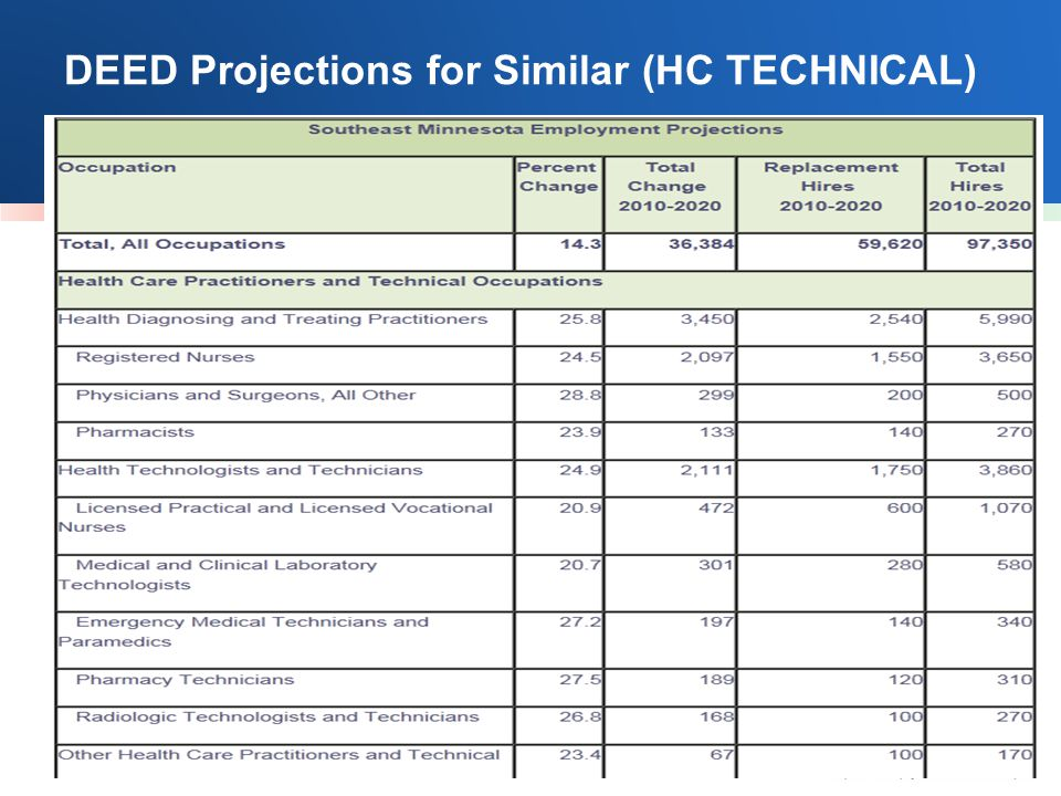 DEED Projections for Similar (HC TECHNICAL)