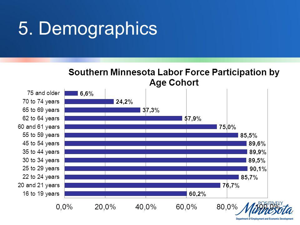 5. Demographics