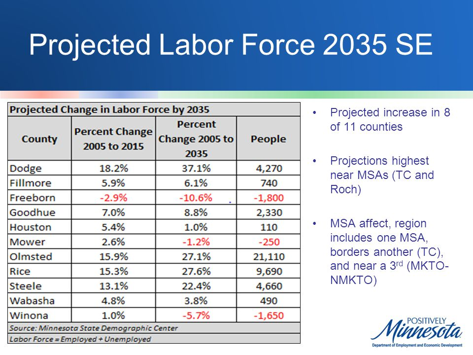 Projected Labor Force 2035 SE Projected increase in 8 of 11 counties Projections highest near MSAs (TC and Roch) MSA affect, region includes one MSA,