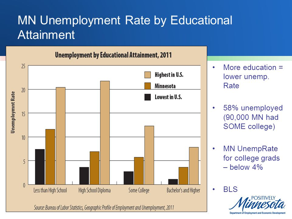 MN Unemployment Rate by Educational Attainment More education = lower unemp. Rate 58% unemployed (90,000 MN had SOME college) MN UnempRate for college