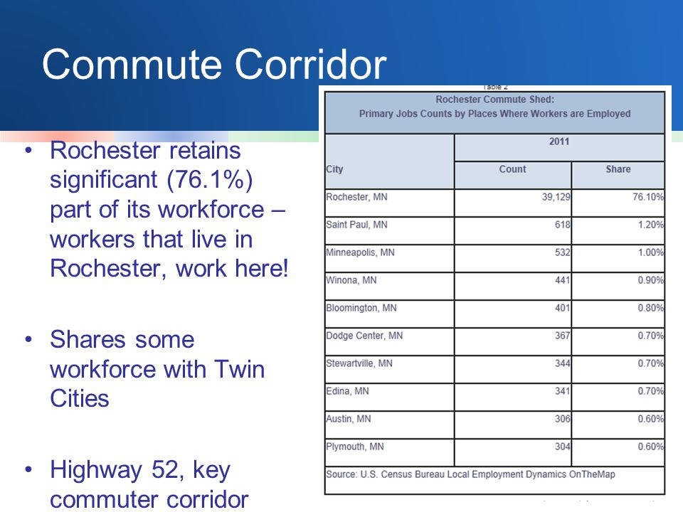 Commute Corridor Rochester retains significant (76.1%) part of its workforce – workers that live in Rochester, work here! Shares some workforce with T