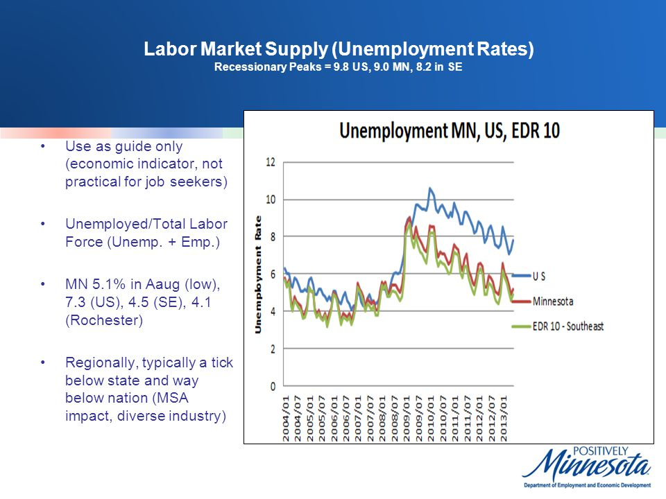 Labor Market Supply (Unemployment Rates) Recessionary Peaks = 9.8 US, 9.0 MN, 8.2 in SE Use as guide only (economic indicator, not practical for job s