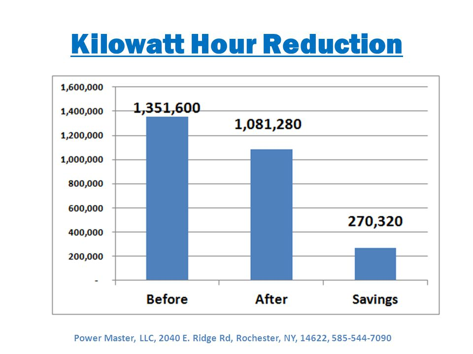 Kilowatt Hour Reduction Power Master, LLC, 2040 E. Ridge Rd, Rochester, NY, 14622, 585-544-7090