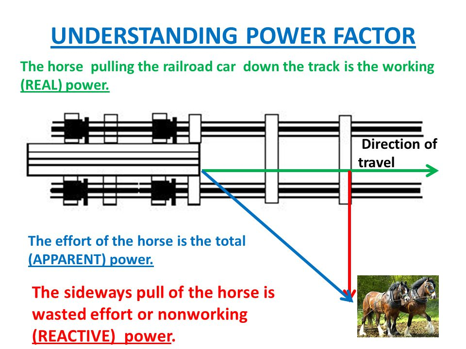 UNDERSTANDING POWER FACTOR Direction of travel The horse pulling the railroad car down the track is the working (REAL) power.