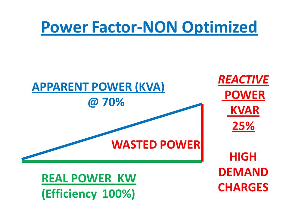 APPARENT POWER (KVA) @ 70% REACTIVE POWER KVAR 25% HIGH DEMAND CHARGES REAL POWER KW (Efficiency 100%) Power Factor-NON Optimized WASTED POWER