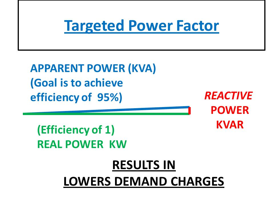 APPARENT POWER (KVA) (Goal is to achieve efficiency of 95%) REACTIVE POWER KVAR (Efficiency of 1) REAL POWER KW Targeted Power Factor RESULTS IN LOWERS DEMAND CHARGES