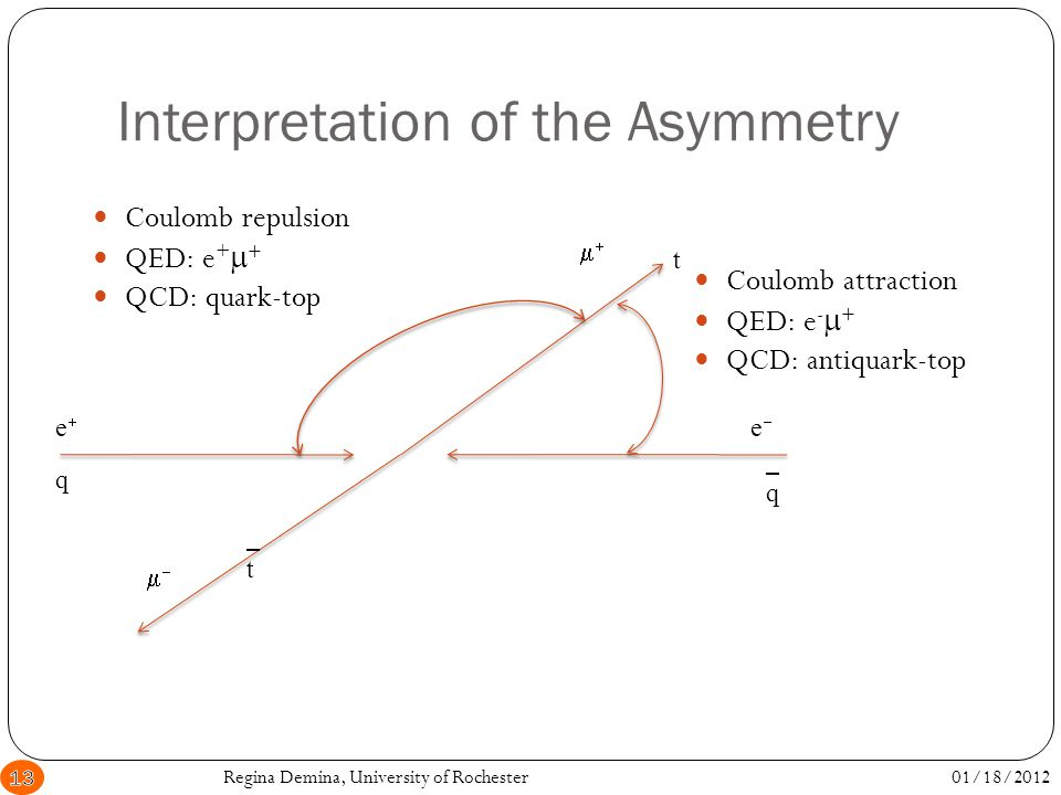 Interpretation of the Asymmetry 01/18/2012Regina Demina, University of Rochester13 Coulomb repulsion QED: e +   QCD: quark-top   ee ee q _q_q t _t_t Coulomb attraction QED: e -   QCD: antiquark-top