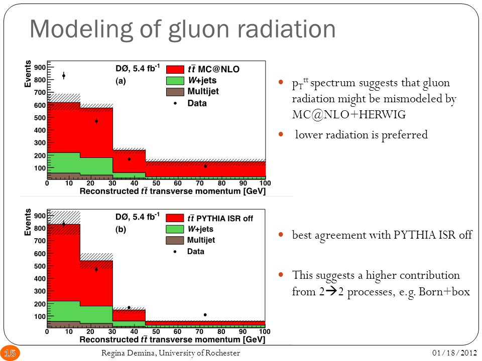 Modeling of gluon radiation p T tt spectrum suggests that gluon radiation might be mismodeled by MC@NLO+HERWIG lower radiation is preferred best agreement with PYTHIA ISR off This suggests a higher contribution from 2  2 processes, e.g.