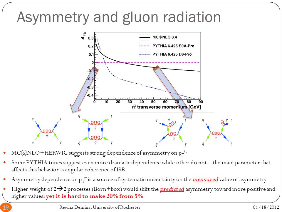Asymmetry and gluon radiation MC@NLO+HERWIG suggests strong dependence of asymmetry on p T tt Some PYTHIA tunes suggest even more dramatic dependence while other do not – the main parameter that affects this behavior is angular coherence of ISR Asymmetry dependence on p T tt is a source of systematic uncertainty on the measured value of asymmetry Higher weight of 2  2 processes (Born+box) would shift the predicted asymmetry toward more positive and higher values: yet it is hard to make 20% from 5% 01/18/201216Regina Demina, University of Rochester