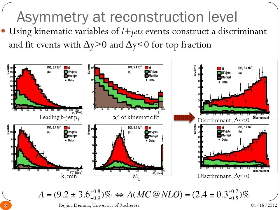 Asymmetry at reconstruction level Using kinematic variables of l+jets events construct a discriminant and fit events with  y>0 and  y<0 for top fraction 01/18/20126Regina Demina, University of Rochester Leading b-jet p T    of kinematic fit k T min M jj Discriminant,  y<0 Discriminant,  y>0