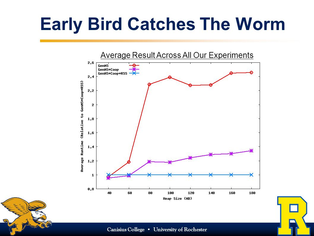 Canisius College University of Rochester Early Bird Catches The Worm Average Result Across All Our Experiments