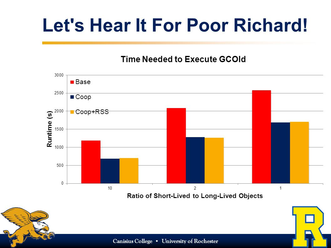 Canisius College University of Rochester Let s Hear It For Poor Richard!