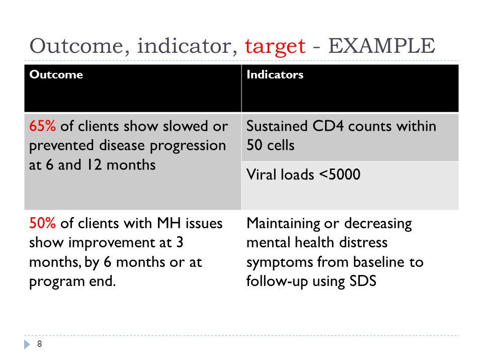Outcome, indicator, target - EXAMPLE OutcomeIndicators 65% of clients show slowed or prevented disease progression at 6 and 12 months Sustained CD4 counts within 50 cells Viral loads <5000 50% of clients with MH issues show improvement at 3 months, by 6 months or at program end.