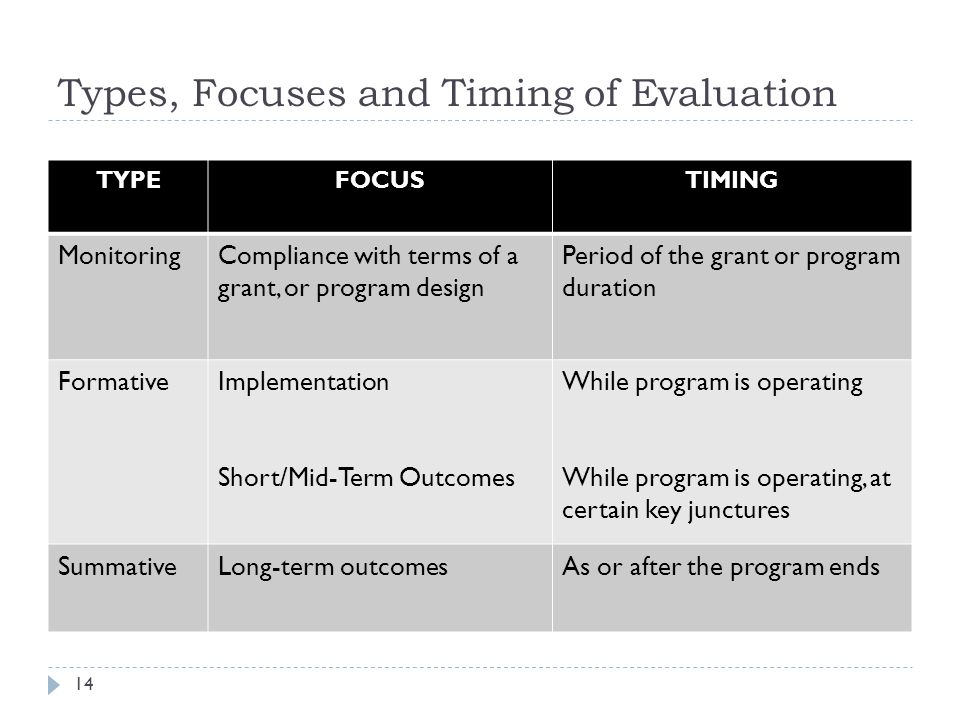 Types, Focuses and Timing of Evaluation TYPEFOCUSTIMING MonitoringCompliance with terms of a grant, or program design Period of the grant or program d