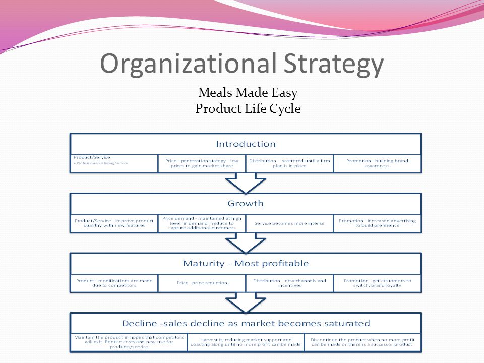 Organizational Strategy Meals Made Easy Product Life Cycle